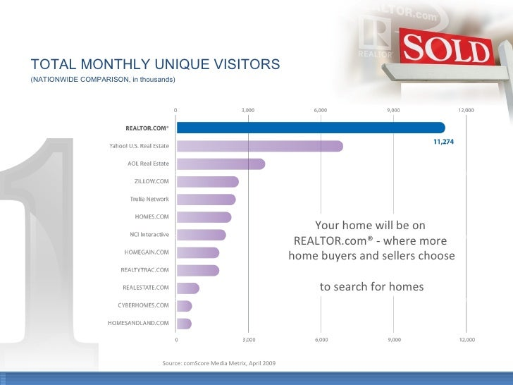TOTAL MONTHLY UNIQUE VISITORS (NATIONWIDE COMPARISON, in thousands) Your home will be on  REALTOR.com® - where more  home ...