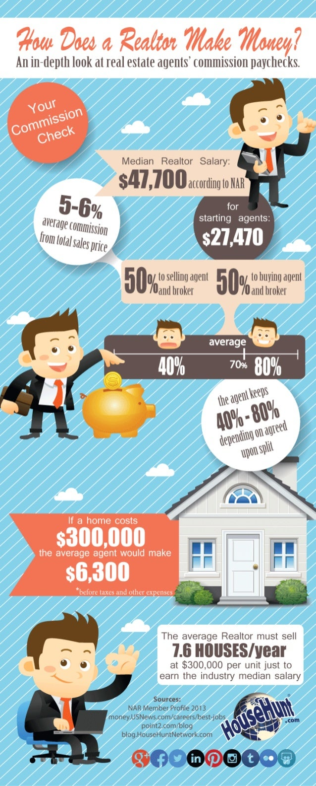 Commissions and Splits in Real Estate Agent Compensation