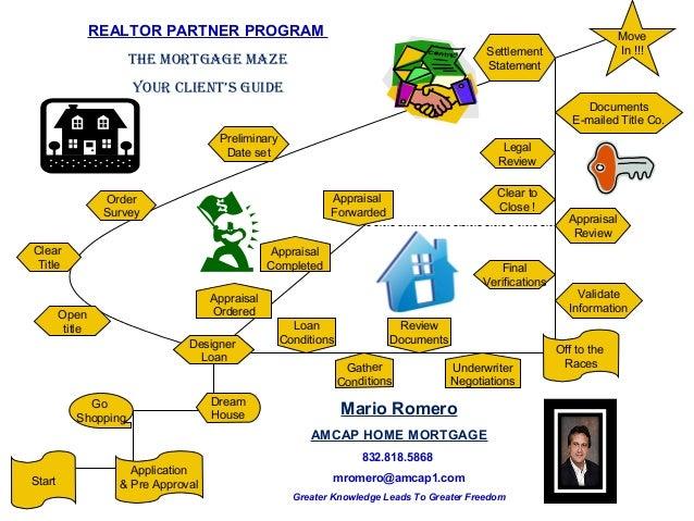 Realtor Partner Client Transaction Flow Chart