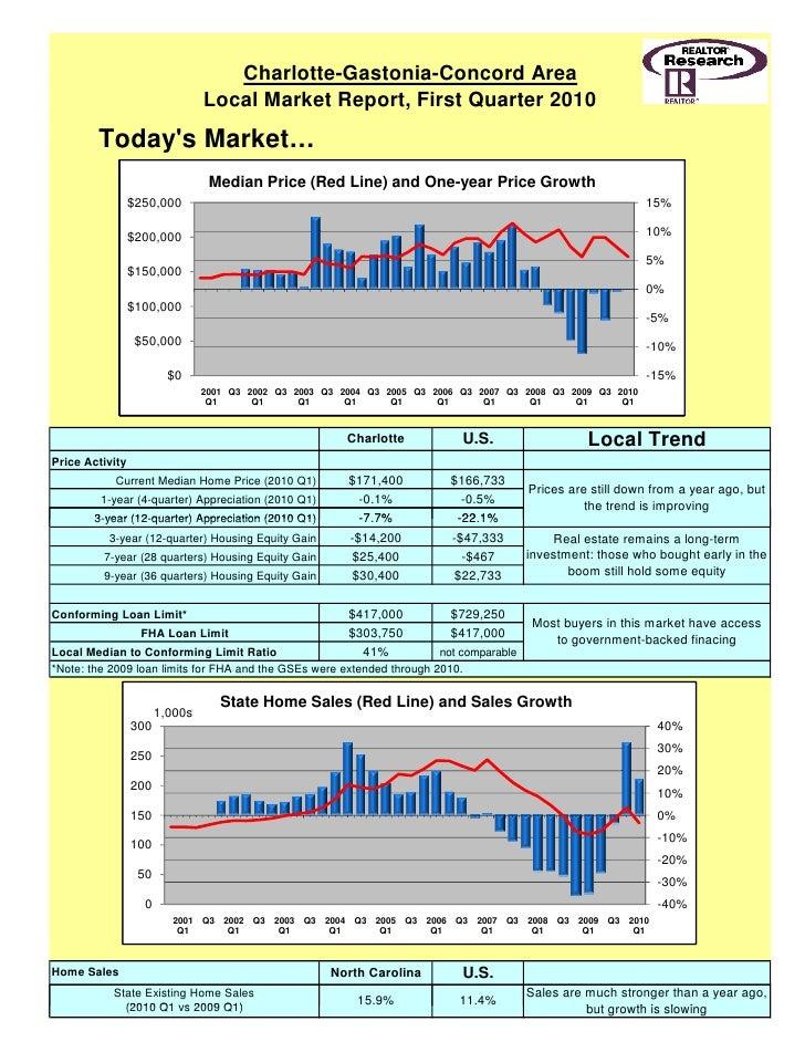 Realtor sherrell charlotte nc  housing market facts q1 2010