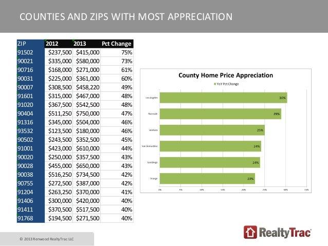 real estate investor presentation pdf