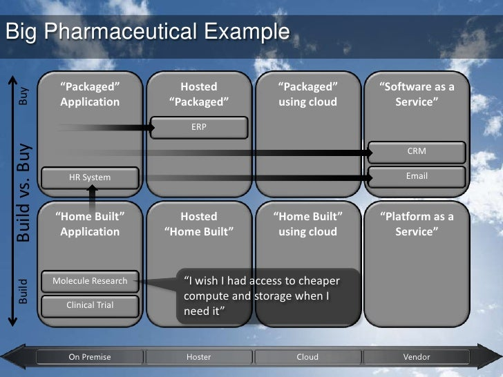 """Big Pharmaceutical Example<br />""""Packaged""""<br />Application<br />Hosted <br />""""Packaged""""<br />""""Packaged""""<br />using cloud ..."""