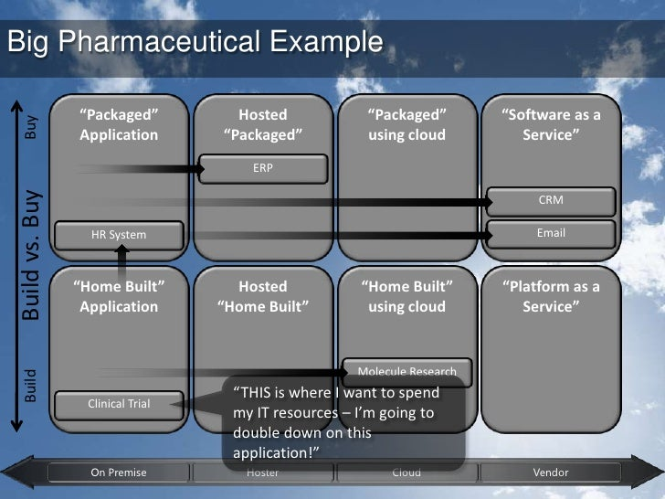 """""""Packaged""""<br />Application<br />Big Pharmaceutical Example<br />Hosted <br />""""Packaged""""<br />""""Packaged""""<br />using cloud ..."""