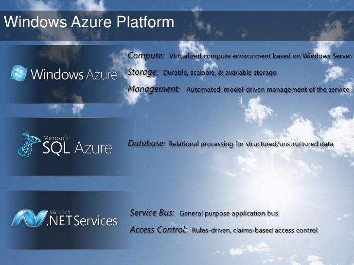 Windows Azure Platform Roadmap<br />?<br />Additional Geos<br />Enhanced compliance<br />Commercial launch<br />Geo locati...