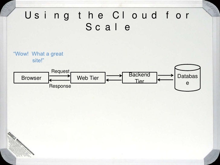 """""""Isn't the cloud good for applications that need to scale dynamically?""""<br />Patterns for Cloud Computing<br />"""
