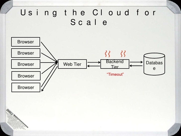 """""""How does this work?""""<br />Patterns for Cloud Computing<br />"""