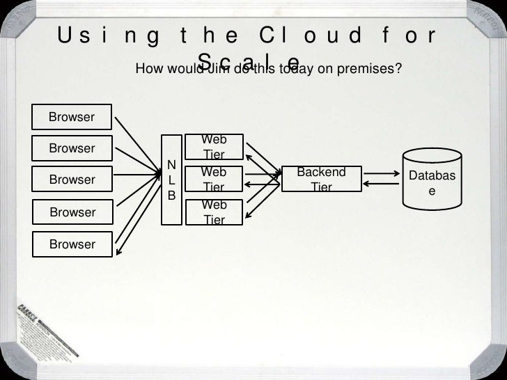 """Using the Cloud for Scale<br />""""Wow!  What a great site!""""<br />Database<br />Request<br />Web Tier<br />Backend Tier<br />..."""