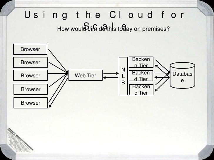 "Using the Cloud for Scale<br />Browser<br />Browser<br />Database<br />Web Tier<br />Backend Tier<br />Browser<br />""Serve..."