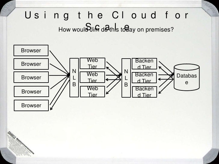 """Using the Cloud for Scale<br />Browser<br />Browser<br />Database<br />Web Tier<br />Backend Tier<br />Browser<br />""""Timeo..."""