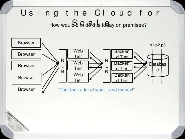 Using the Cloud for Scale<br />How would Jim do this today on premises?<br />Browser<br />Backend Tier<br />N L B<br />Bro...