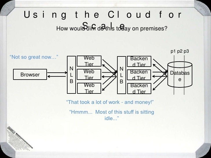 Using the Cloud for Scale<br />How would Jim do this today on premises?<br />Browser<br />Web Tier<br />N L B<br />Backend...