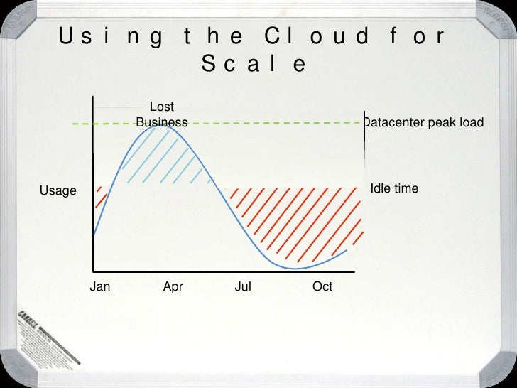 Using the Cloud for Scale<br />How would Jim do this today on premises?<br />Browser<br />p1 p2 p3<br />Web Tier<br />N L ...