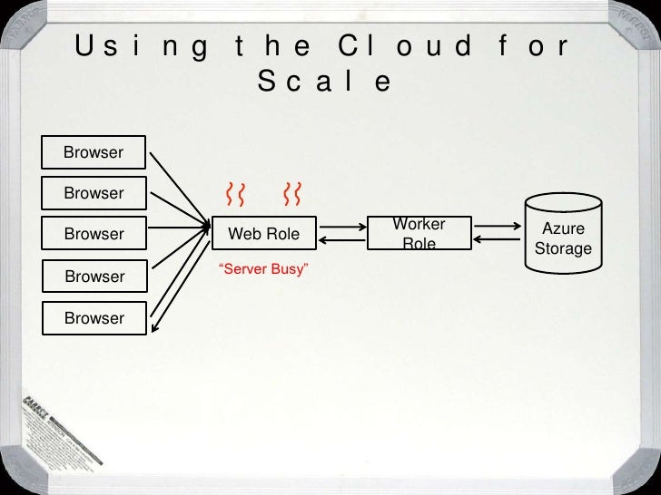"""Using the Cloud for Scale<br />How would Jim do this today on premises?<br />p1 p2 p3<br />""""Not so great now…""""<br />Web Ti..."""