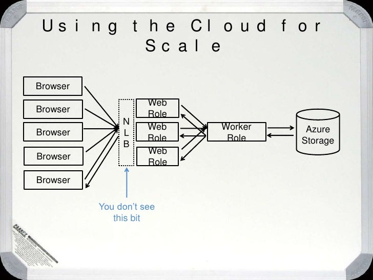 How can Windows Azure help?<br />
