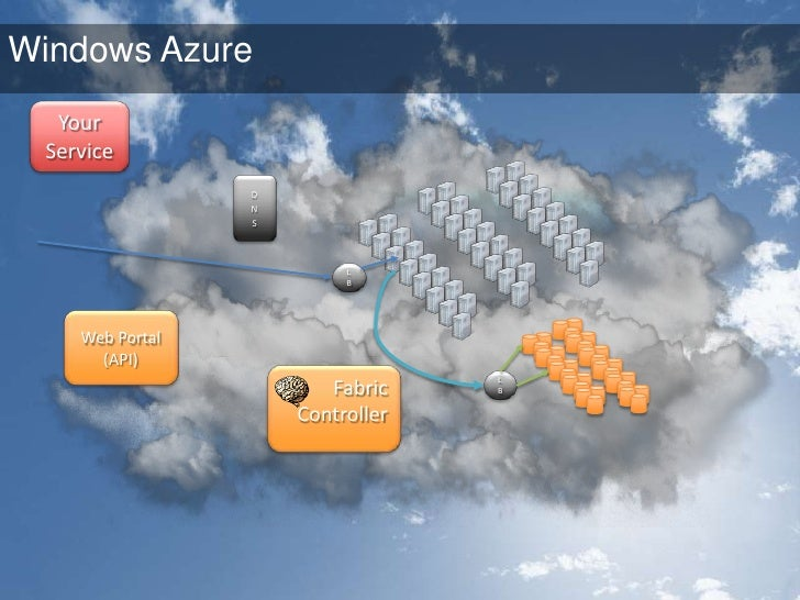 Using the Cloud for Scale<br />Browser<br />Web Role<br />N L B<br />Browser<br />AzureStorage<br />Web Role<br />Worker R...