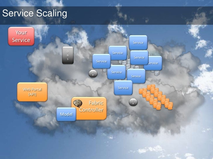 Using the Cloud for Scale<br />Browser<br />p1 p2 p3<br />Web Role<br />N L B<br />Worker Role<br />N L B<br />Browser<br ...