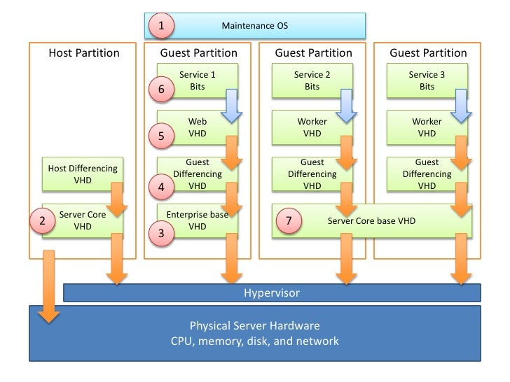 Windows Azure<br />Your<br />Service<br />DNS<br />LB<br />Web Portal<br />(API)<br />LB<br />Fabric<br />Controller<br />