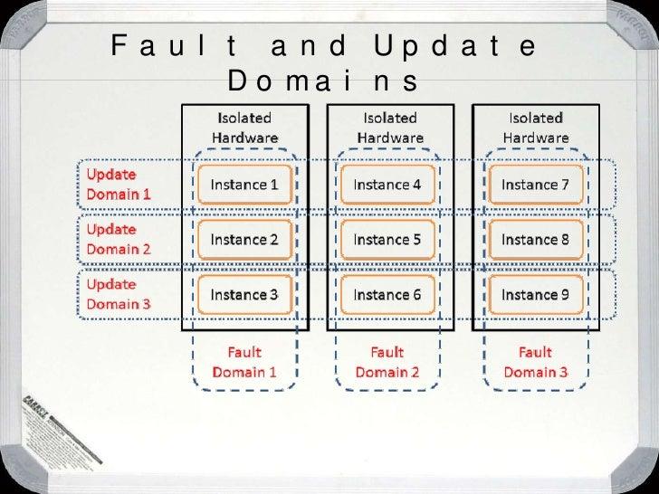 Service<br />Service<br />Service<br />Model<br />Your<br />Service<br />DNS<br />LB<br />Web Portal<br />(API)<br />DNS<b...