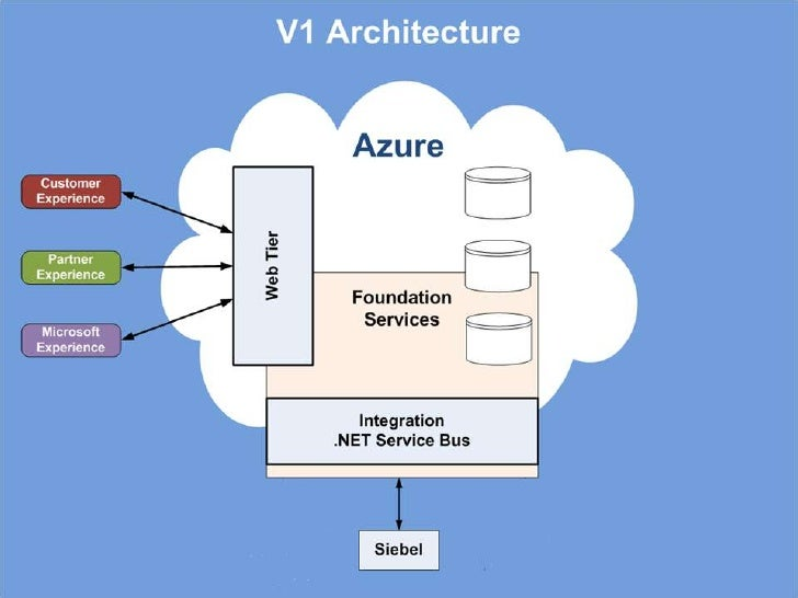 Project Goals<br />Gain first-hand experience on Azure<br />Cloud Storage – Security – Integration – Web – SQL Azure<br />...