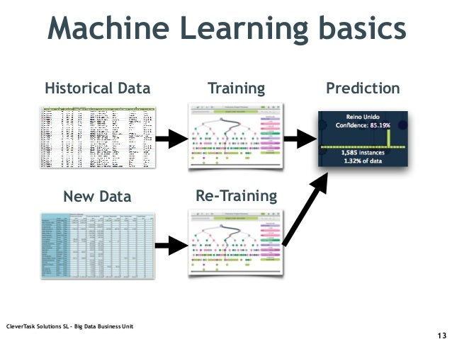 L9. Real World Machine Learning - Cooking Predictions