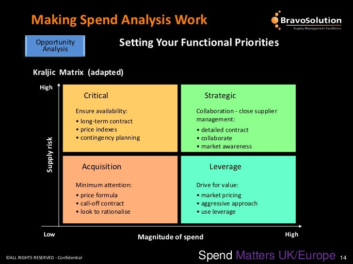 Real World Sourcing Making Spend Analysis Work