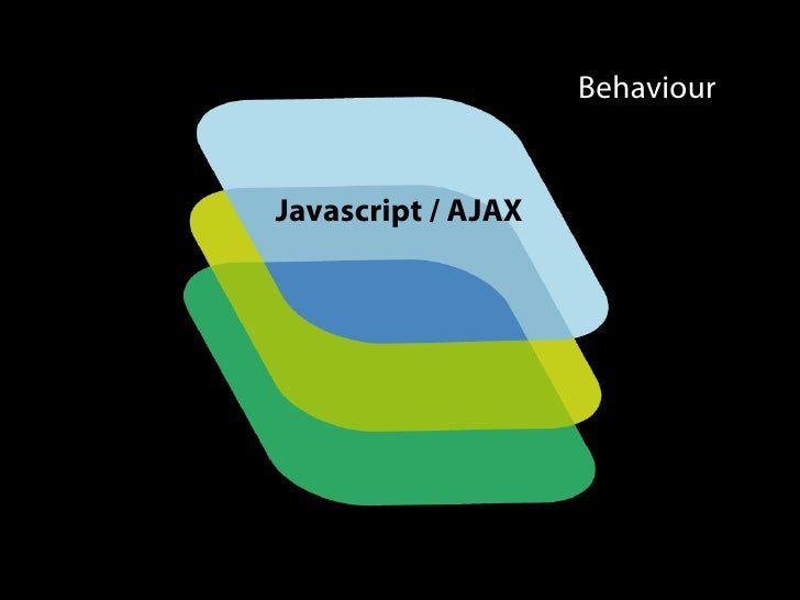 Behaviour   Javascript / AJAX