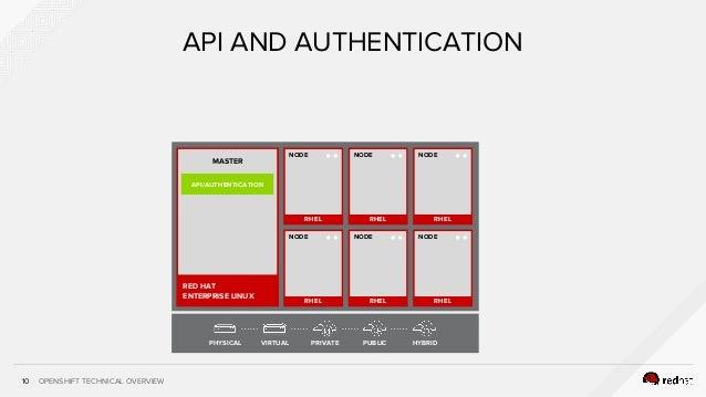 OPENSHIFT TECHNICAL OVERVIEW RHEL NODE RHEL NODE RHEL NODE 10 API AND AUTHENTICATION RHEL NODE RHEL NODE RHEL NODE RED HAT...