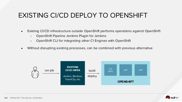 OPENSHIFT TECHNICAL OVERVIEW ● Existing CI/CD infrastructure outside OpenShift performs operations against OpenShift ○ Ope...