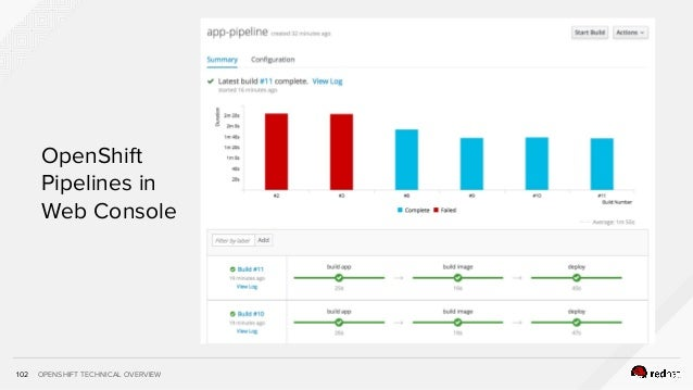OPENSHIFT TECHNICAL OVERVIEW102 OpenShift Pipelines in Web Console