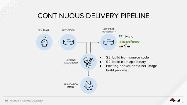 OPENSHIFT TECHNICAL OVERVIEW APPLICATION IMAGE 103 CONTINUOUS DELIVERY PIPELINE DEV TEAM GIT SERVER ARTIFACT REPOSITORY JE...