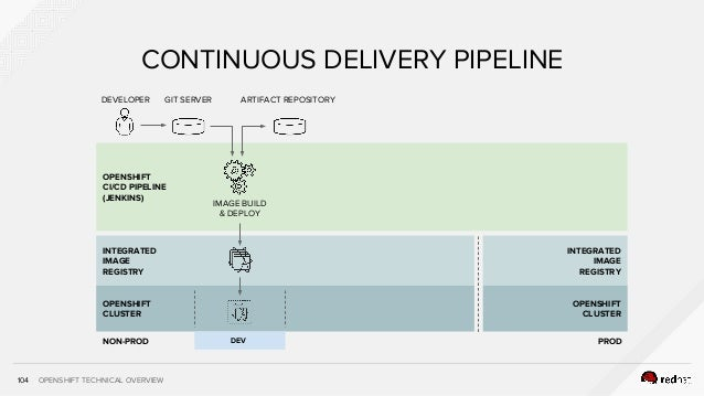 OPENSHIFT TECHNICAL OVERVIEW CONTINUOUS DELIVERY PIPELINE INTEGRATED IMAGE REGISTRY OPENSHIFT CLUSTER 104 DEVELOPER GIT SE...