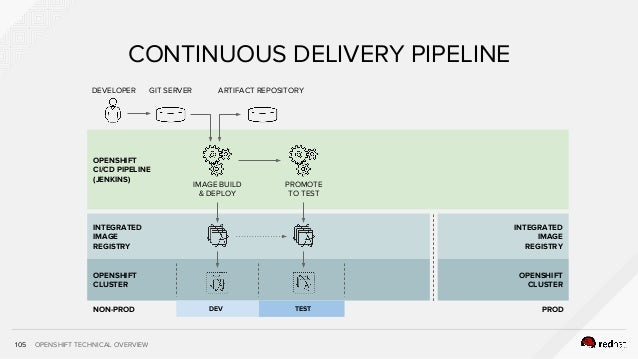 OPENSHIFT TECHNICAL OVERVIEW INTEGRATED IMAGE REGISTRY OPENSHIFT CLUSTER 105 CONTINUOUS DELIVERY PIPELINE DEVELOPER GIT SE...