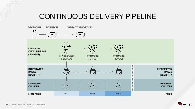 OPENSHIFT TECHNICAL OVERVIEW INTEGRATED IMAGE REGISTRY OPENSHIFT CLUSTER 106 CONTINUOUS DELIVERY PIPELINE DEVELOPER GIT SE...