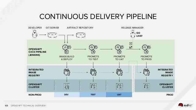 OPENSHIFT TECHNICAL OVERVIEW INTEGRATED IMAGE REGISTRY OPENSHIFT CLUSTER 108 CONTINUOUS DELIVERY PIPELINE DEVELOPER GIT SE...