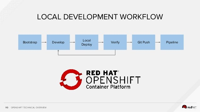 OPENSHIFT TECHNICAL OVERVIEW110 LOCAL DEVELOPMENT WORKFLOW Develop Local Deploy Verify Git Push PipelineBootstrap