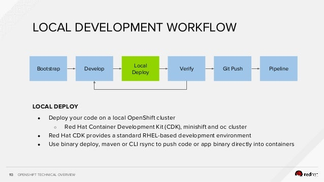 OPENSHIFT TECHNICAL OVERVIEW113 LOCAL DEPLOY ● Deploy your code on a local OpenShift cluster ○ Red Hat Container Developme...
