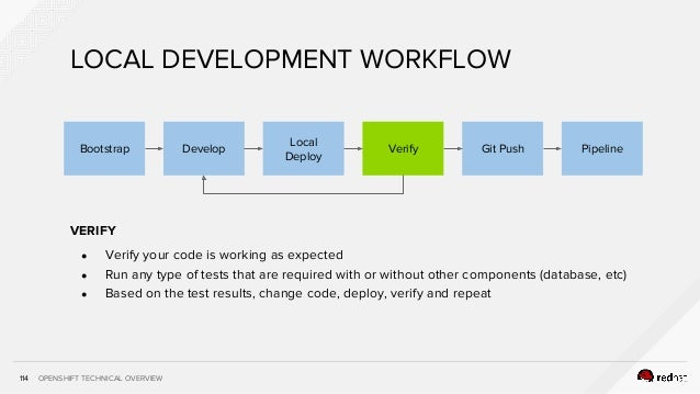 OPENSHIFT TECHNICAL OVERVIEW114 VERIFY ● Verify your code is working as expected ● Run any type of tests that are required...