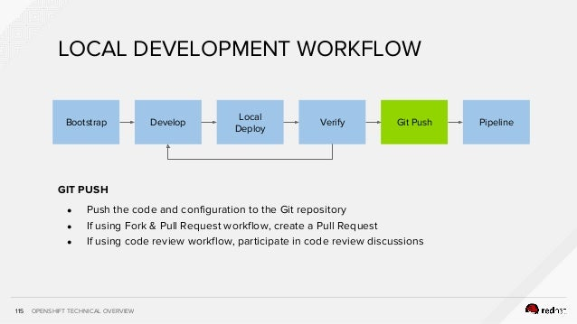 OPENSHIFT TECHNICAL OVERVIEW115 GIT PUSH ● Push the code and configuration to the Git repository ● If using Fork & Pull Re...