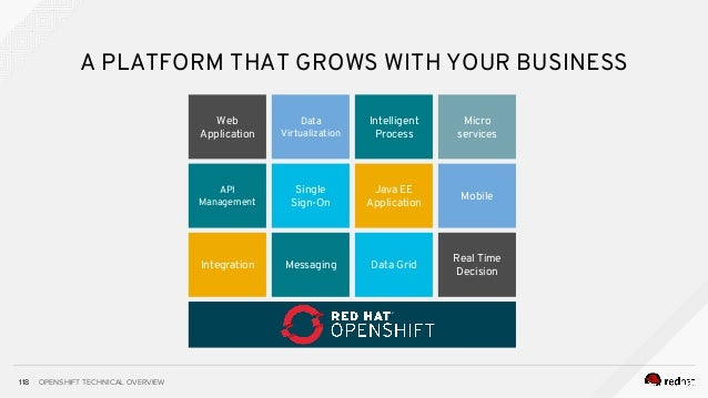 OPENSHIFT TECHNICAL OVERVIEW118 A PLATFORM THAT GROWS WITH YOUR BUSINESS Data Virtualization Real Time Decision Intelligen...