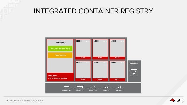 OPENSHIFT TECHNICAL OVERVIEW12 INTEGRATED CONTAINER REGISTRY RHEL NODE RHEL NODE RHEL RHEL NODE RHEL NODE RHEL RHEL NODE P...