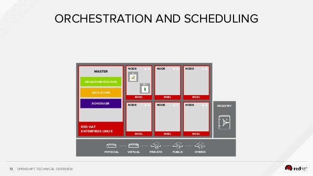 OPENSHIFT TECHNICAL OVERVIEW13 ORCHESTRATION AND SCHEDULING RHEL NODE RHEL NODE RHEL RHEL NODE RHEL NODE RHEL RHEL NODE PH...