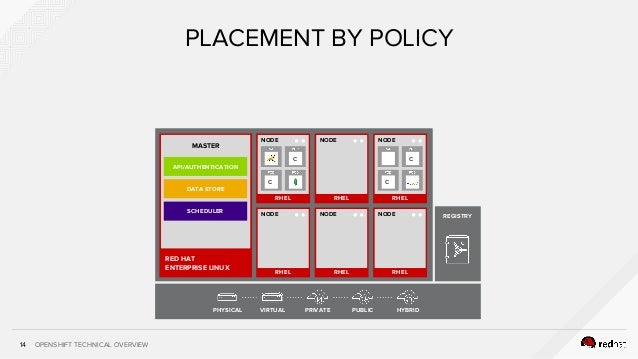 OPENSHIFT TECHNICAL OVERVIEW14 PLACEMENT BY POLICY RHEL NODE RHEL NODE RHEL NODE PHYSICAL VIRTUAL PRIVATE PUBLIC HYBRID RE...