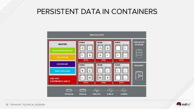 OPENSHIFT TECHNICAL OVERVIEW17 PERSISTENT DATA IN CONTAINERS SERVICE LAYER PERSISTENT STORAGE REGISTRY RHEL NODE C C RHEL ...