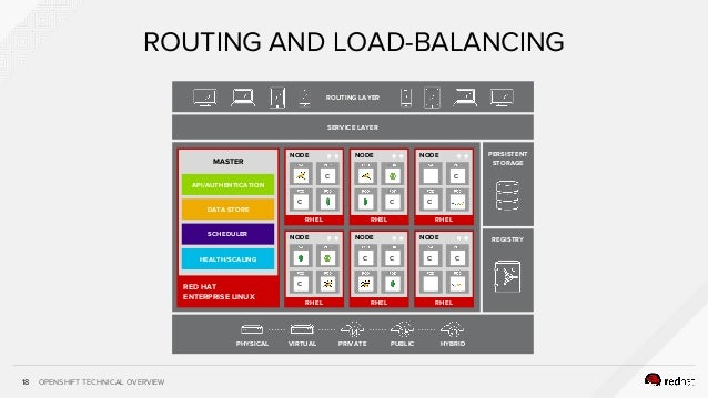 OPENSHIFT TECHNICAL OVERVIEW18 ROUTING AND LOAD-BALANCING SERVICE LAYER ROUTING LAYER PERSISTENT STORAGE REGISTRY RHEL NOD...