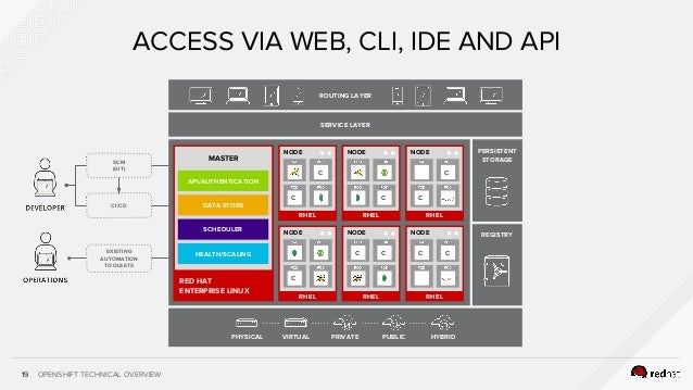 OPENSHIFT TECHNICAL OVERVIEW19 ACCESS VIA WEB, CLI, IDE AND API EXISTING AUTOMATION TOOLSETS SCM (GIT) CI/CD SERVICE LAYER...