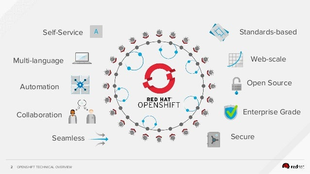 OPENSHIFT TECHNICAL OVERVIEW2 Self-Service Multi-language Automation Collaboration Seamless Standards-based Web-scale Open...