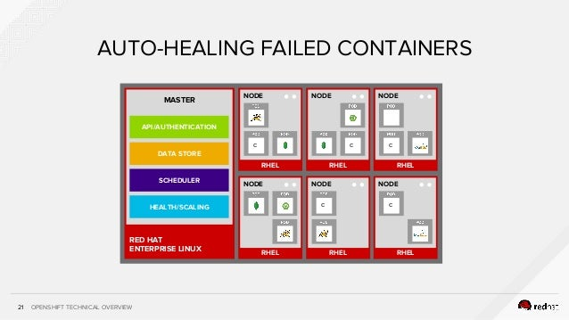 OPENSHIFT TECHNICAL OVERVIEW21 AUTO-HEALING FAILED CONTAINERS RHEL NODE RHEL NODE c RHEL NODE RHEL NODE c RHEL NODE C C RH...