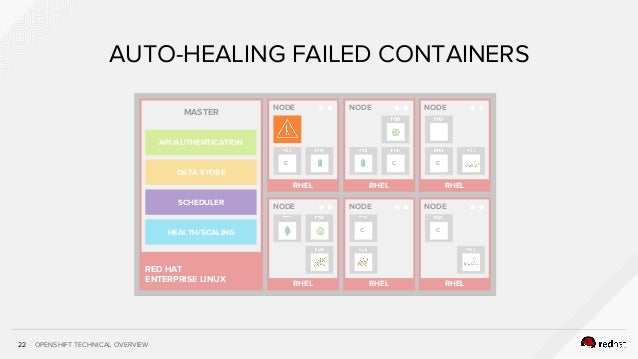 OPENSHIFT TECHNICAL OVERVIEW22 AUTO-HEALING FAILED CONTAINERS RHEL NODE RHEL NODE c RHEL NODE RHEL NODE c RHEL NODE C C RH...