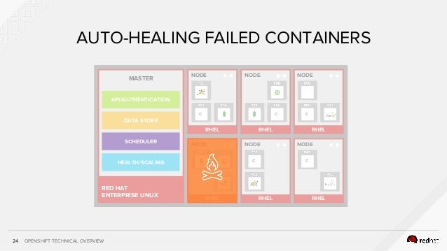 OPENSHIFT TECHNICAL OVERVIEW24 AUTO-HEALING FAILED CONTAINERS RHEL NODE RHEL NODE c RHEL NODE RHEL NODE c RHEL NODE C C RH...