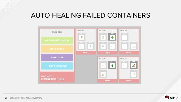 OPENSHIFT TECHNICAL OVERVIEW25 AUTO-HEALING FAILED CONTAINERS RHEL NODE RHEL NODE RHEL NODE RHEL NODE C C RHEL NODE C C c ...